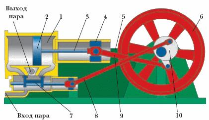 Паровой двигатель схема - эта карта здесь, Новая сборка