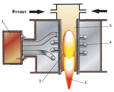 2006. 1 - источник электропитания; 2 - разряд; 3 - плазменная струя; 4 - индуктор; 5 - разрядная камера.