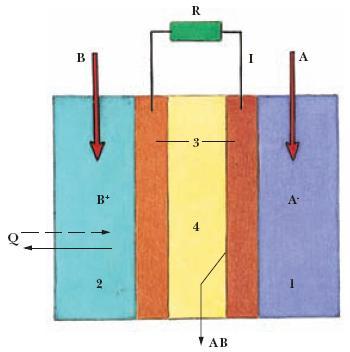 ...АВ - продукты реакции; R - сопротивление нагрузки; I - электрический ток; Q - тепло... гальванический элемент...