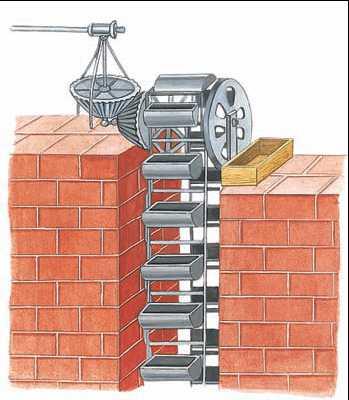 3) Элеватор в системах отопления - аппарат, в котором происходит смешение горячей воды из центральной системы с водой...