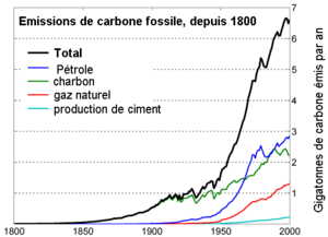 Global Carbon Emission by Type fr.png