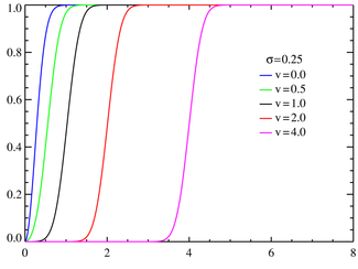 Rice cumulative distribution functions σ = 0.25