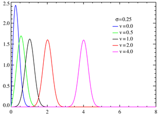 Rice probability density functions σ = 0.25