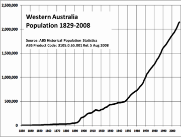 WApopulation1829-2008.png
