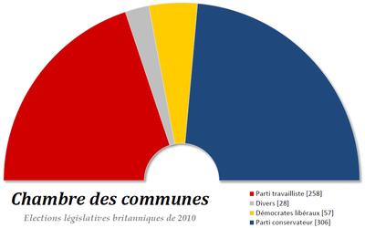 Politique du royaume uni for Chambre de communes