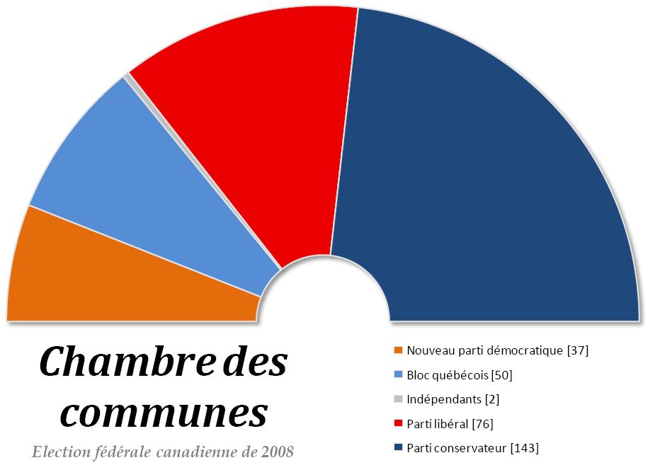 Chambre des communes du canada for Chambre de communes