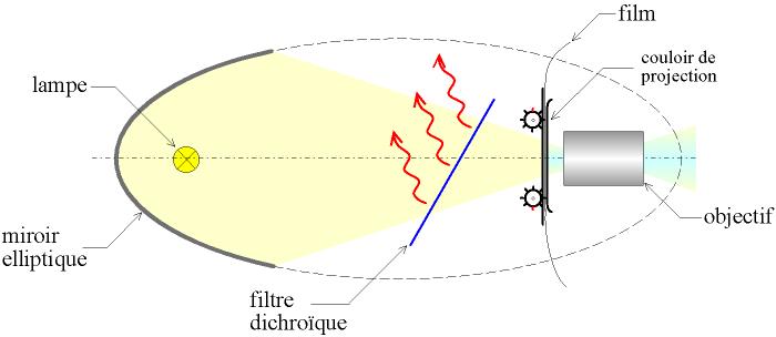 Miroir optique for Miroir elliptique