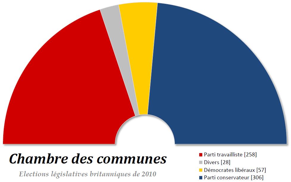 Chambre des communes royaume uni for Chambre des communes
