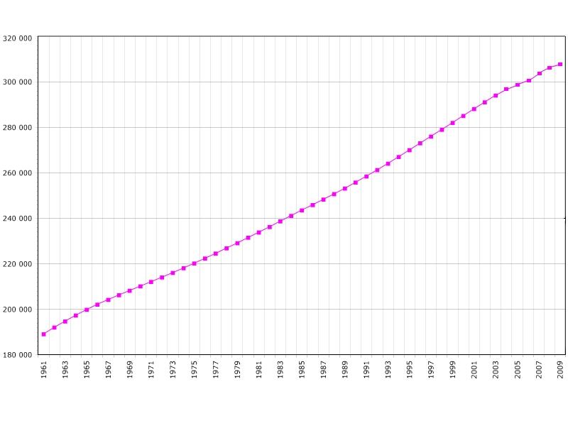 Dissertation Sur La Croissance Demographique
