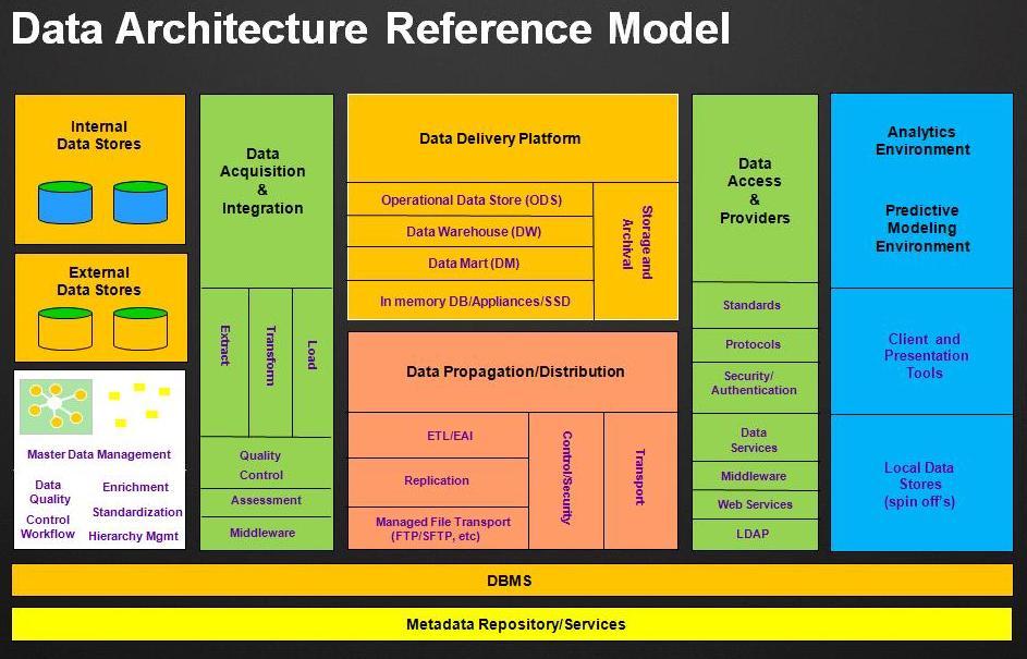 Architecture informatique for Definition architecture informatique