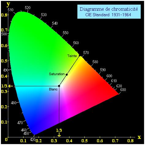un diagramme de chromaticit