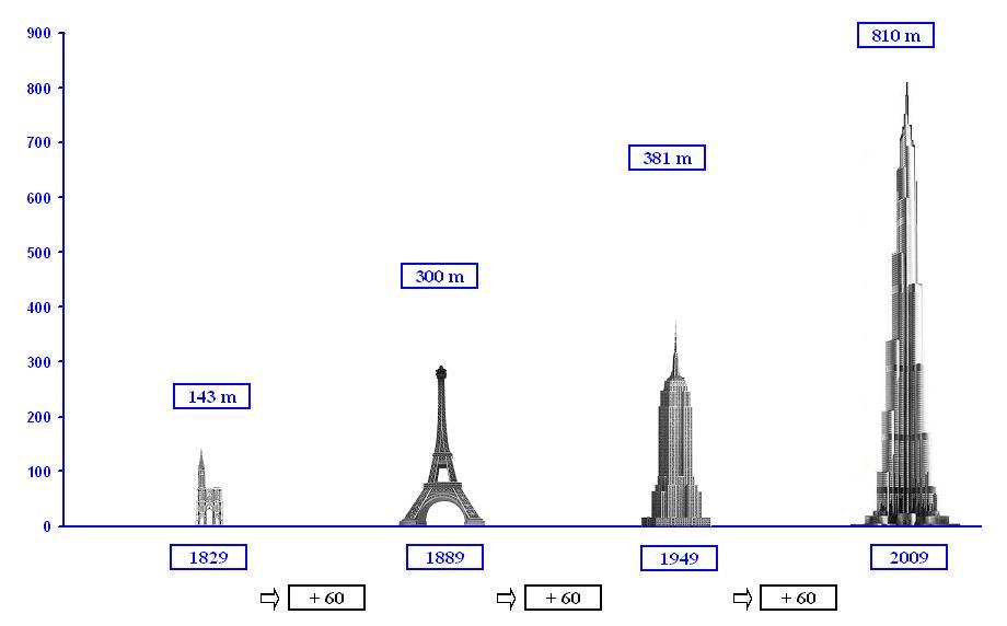 Tour eiffel - Les plus haut building du monde ...
