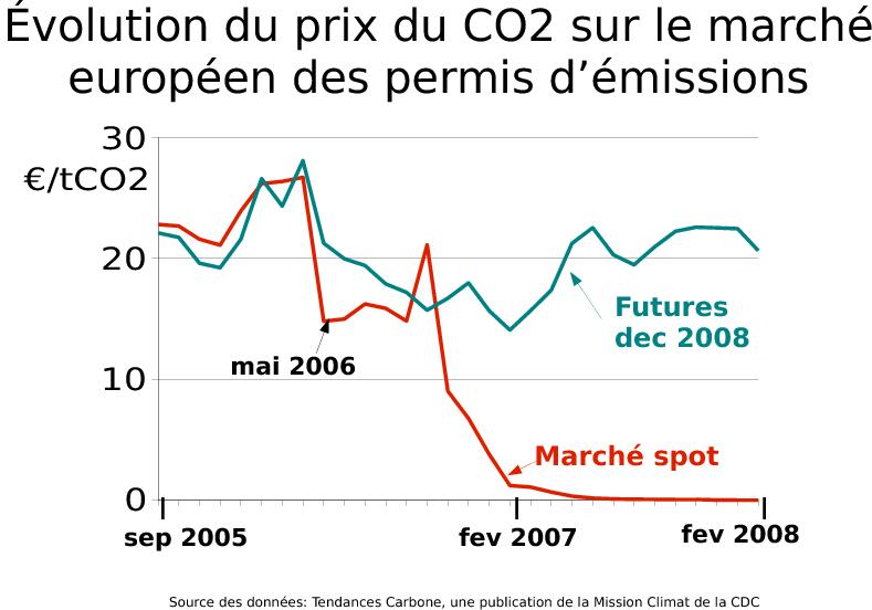 EU Emissions Trading System EU ETS  Climate Action