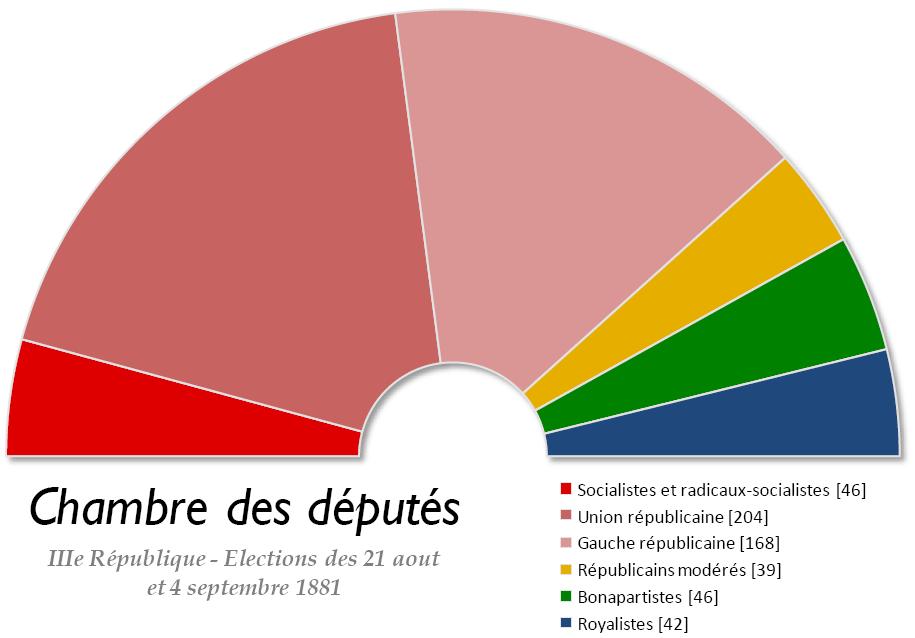 Composition de l 39 assembl e nationale fran aise par l gislature - Chambre nationale des commissaires priseurs ...