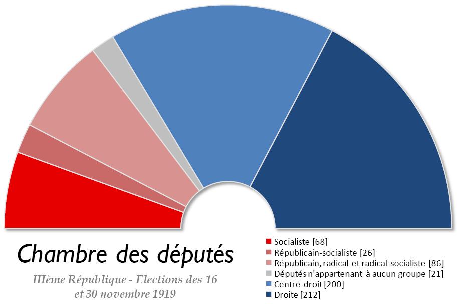 Chambre Bleu Horizon : Élections législatives sous la troisième république