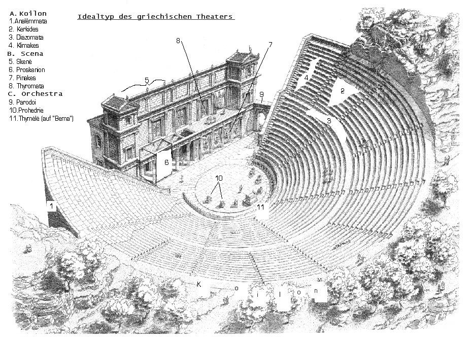 Architecture du th tre grec antique for Architecture grec