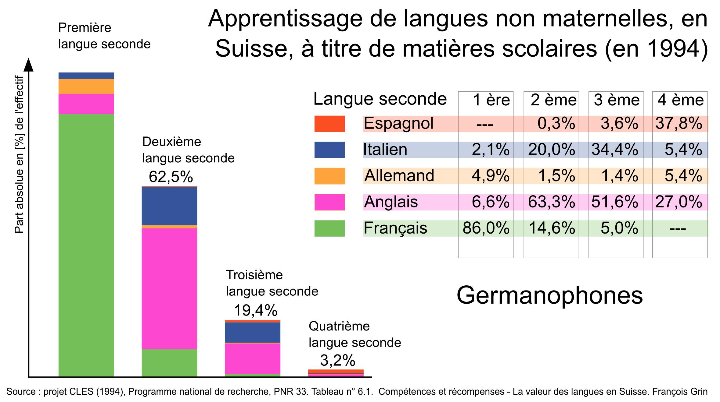 langues en suisse
