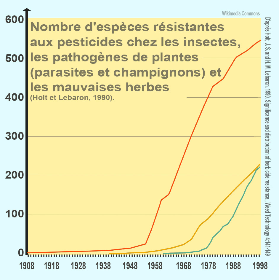pesticide resistance As the overuse of antibiotics and chemical pesticides continues at unprecedented levels in america and china, evolution also continues to play its role, as super-bacteria and super-bugs become resistant and essentially immune to the onslaught of pharmaceuticals and crop chemicals.