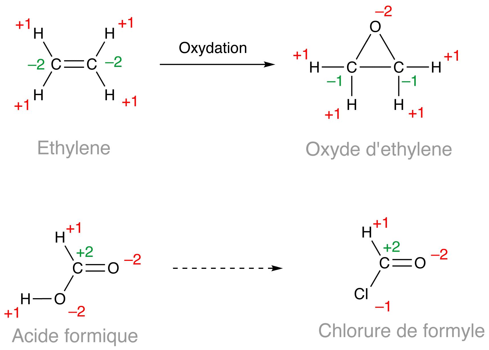 Oxydation et r duction en chimie organique - Oxyde de carbone ...