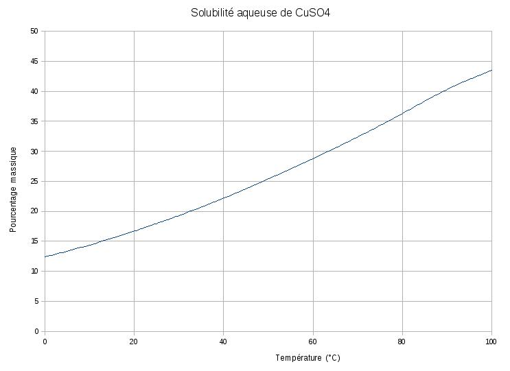 Solubilit sulfate de cuivre can i take zoloft 2 times a day - Dosage sulfate de cuivre piscine ...