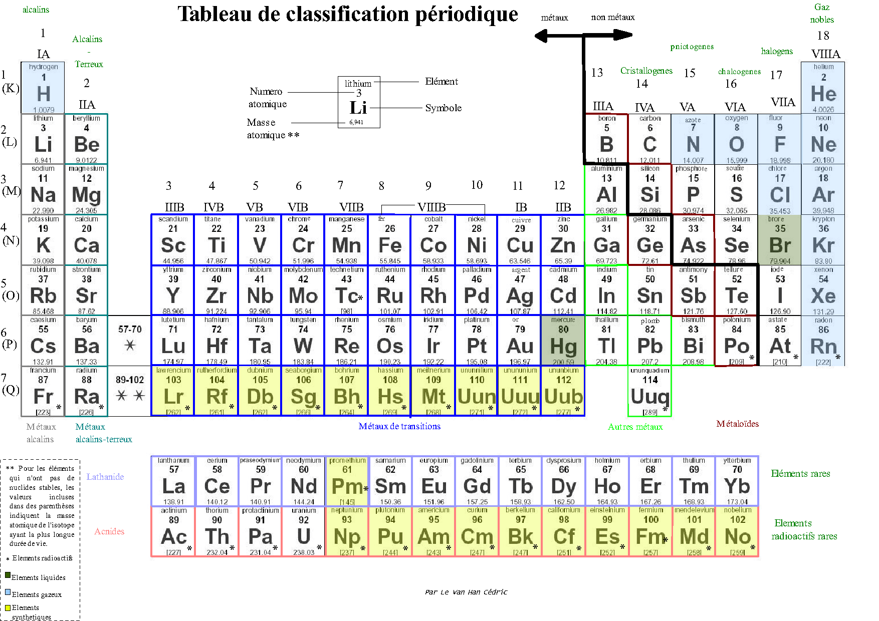 Table de mendele ev for Tableau elements