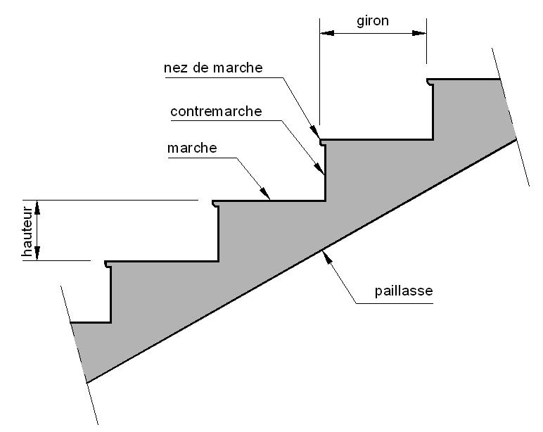 Marches d 39 escalier for Profondeur marche escalier standard