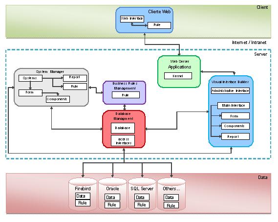 Architecture informatique for Architecture logicielle