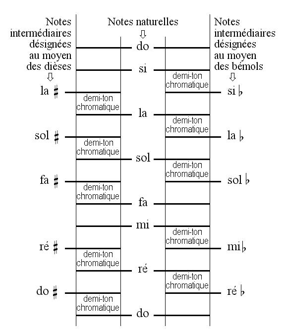 Le défi de Poséïdon - Page 2 YB0237_Echelle_chromatique